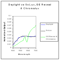Revealed: Reveal, Chromalux, and Verilux are not Daylight